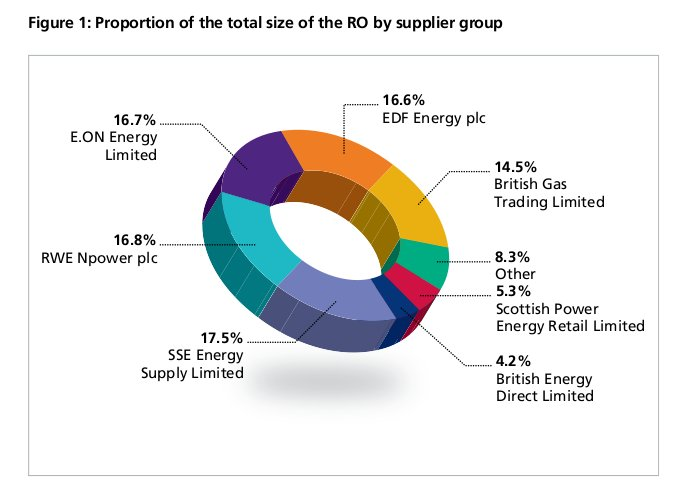 energy companies' supply of renewable energy