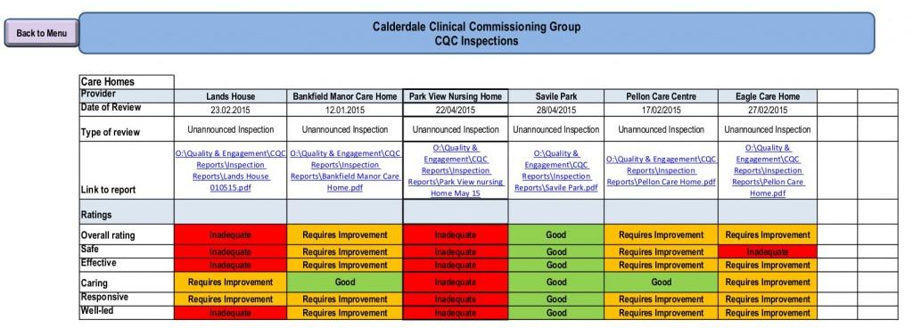 Calderdale Care Homes_CQC Inspections_Aug 2015 CCG Gov Body Quality & Safeguarding report