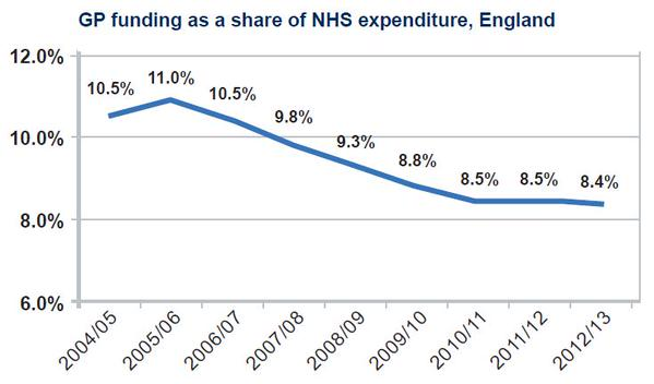 GP funding as share of NHS