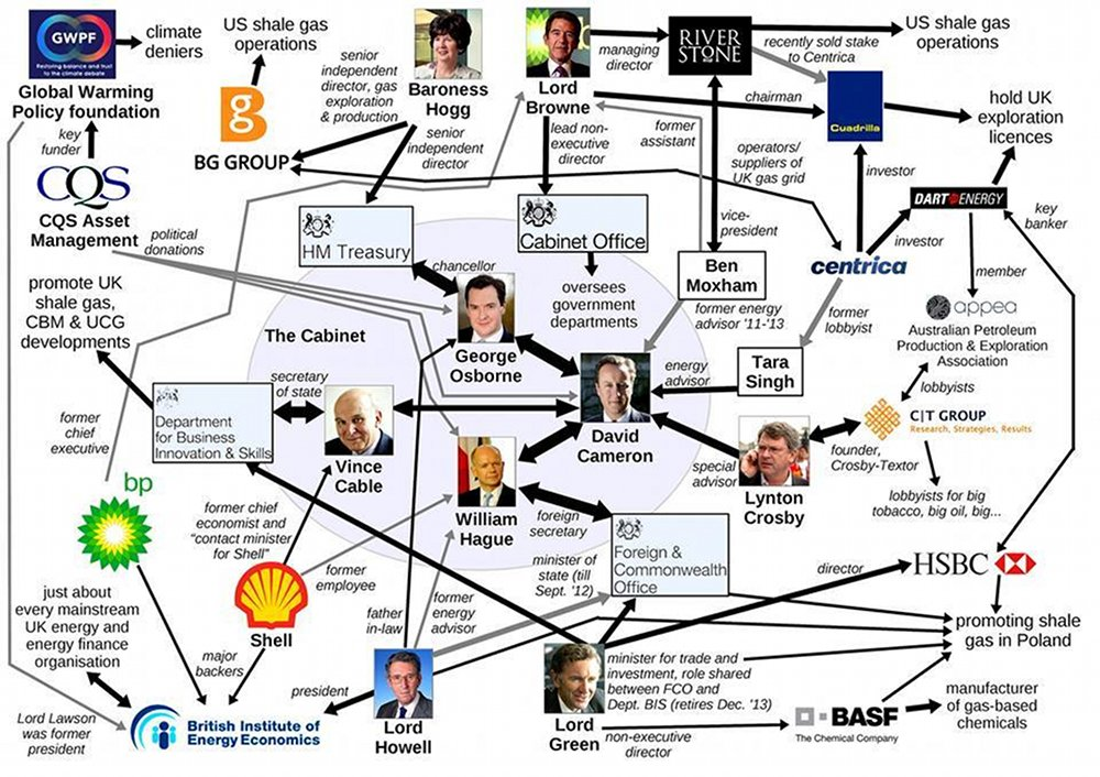 fracking corporate_government links
