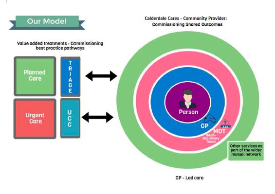 Calderdale Community Provider model